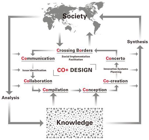 COデザインセンターの活動内容